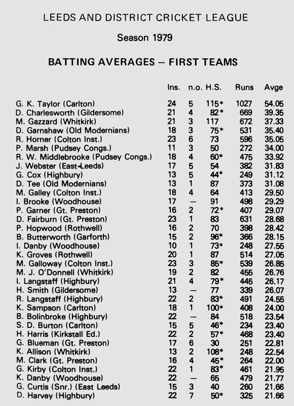 1st Team Averages 1979