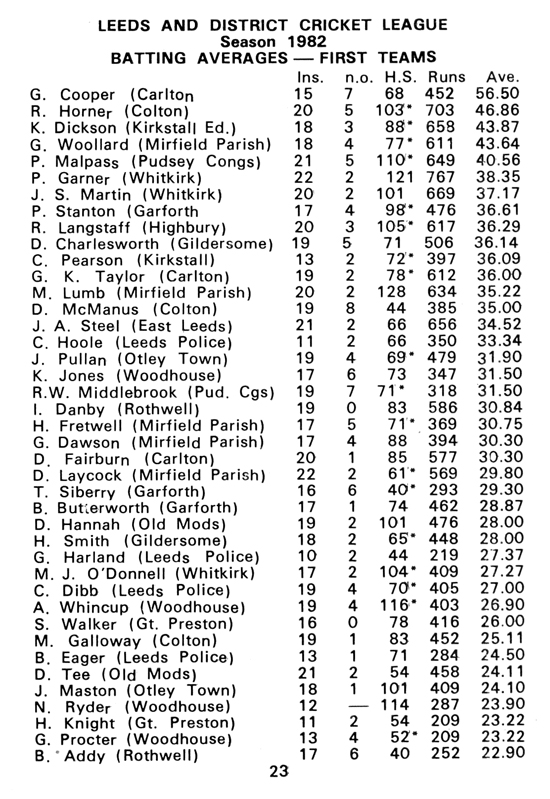 1st Team Batting Averages 1983