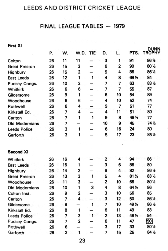 League Tables 1979